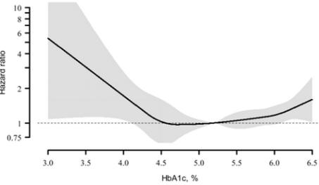HbA1c_och_risk
