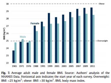 NHANES BMI 1965 - 2011