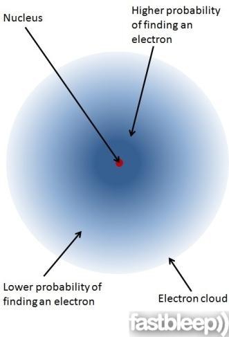 Atomkärna med elektron