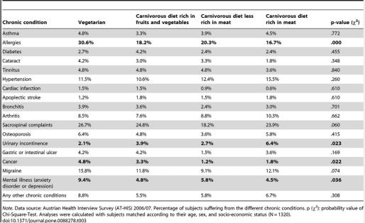 Österrikisk koststudie, tabell 3