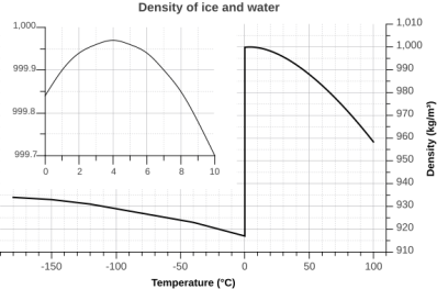 Density of ice and water