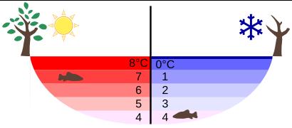Temperatur i sjö