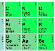 Fosfor i periodiska systemet