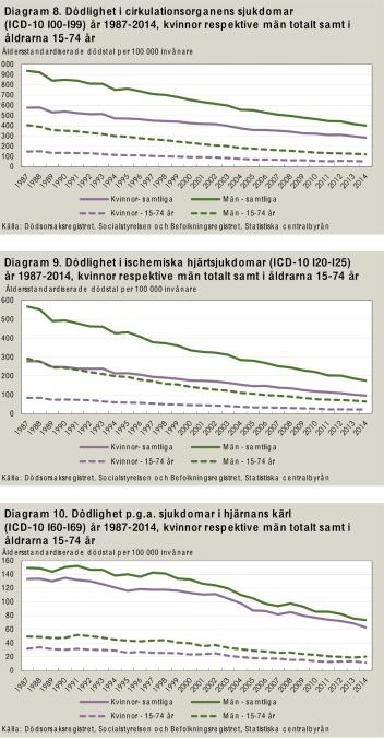 Dödlighet i kärlsjukdomar