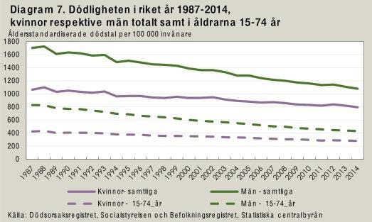 Total dödlighet 1987 - 2014