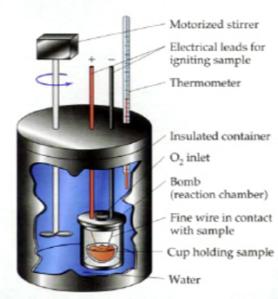 Bombkalorimeter