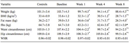 vLCD-studien, tabell 1