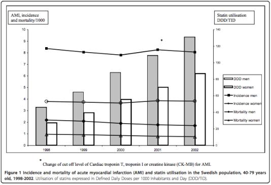 Statinförskrivning 1998 - 2002
