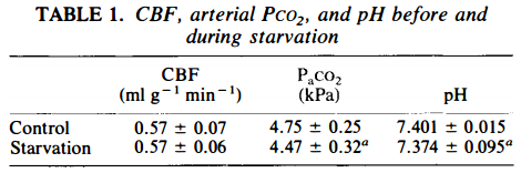 cbf-arterial-pco2-and-ph-before-and-during-starvation