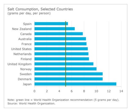 Salt Consumption, Selected Countries (CNW Group/CONFERENCE BOARD OF CANADA)