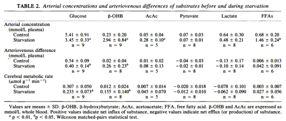 table-2-arterial-concentrations-and-arteriovenous-differences-of-substrates-before-and-during-starvation
