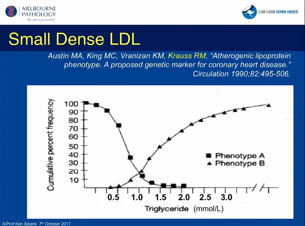 LDLsd (Phenotype B) ökar snabbt när TG stiger över 1 mmol/L.